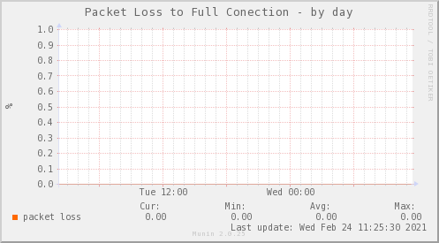 /packetloss_PIT_FULLCONECTION_ZCQ-day.png