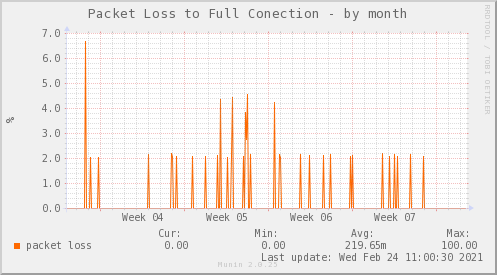 /packetloss_PIT_FULLCONECTION_ZCQ-month.png