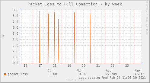 s/packetloss_PIT_FULLCONECTION_ZCQ-week.png