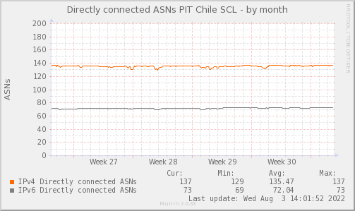 ASN_Count_PIT2-month.png