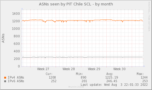 ASN_Count_TOTAL_PIT2-month.png