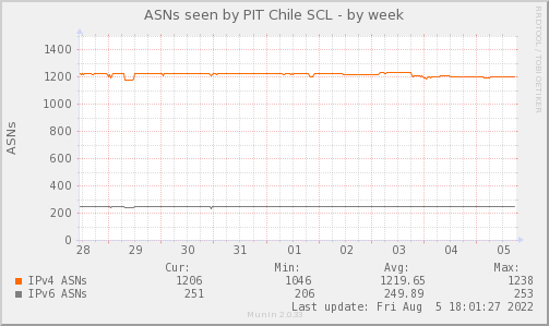 ASN_Count_TOTAL_PIT2-week.png