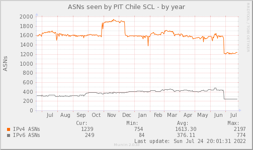 ASN_Count_TOTAL_PIT2-year.png