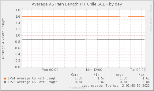 PAVG_AS_PATH_Count_PIT2-day.png