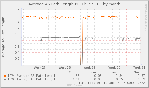 AVG_AS_PATH_Count_PIT2-month.png
