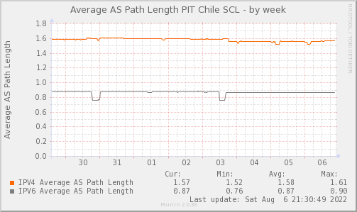 AVG_AS_PATH_Count_PIT2-week.png