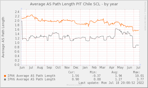 AVG_AS_PATH_Count_PIT2-year.png