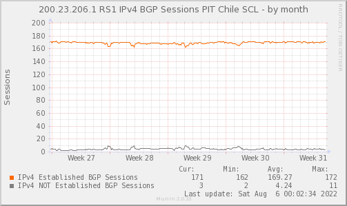 BGP_Count_PIT2_V4-month.png