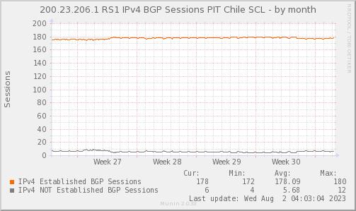BGP_Count_PIT2_V4-month.png