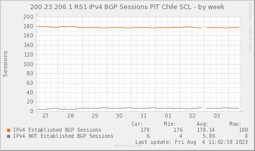 BGP_Count_PIT2_V4-week.png