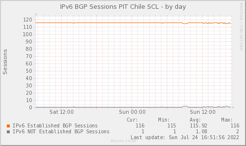 PBGP_Count_PIT2_V6-day.png
