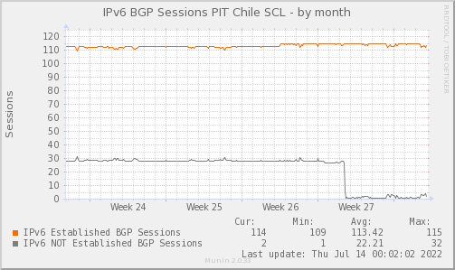 BGP_Count_PIT2_V6-month.png