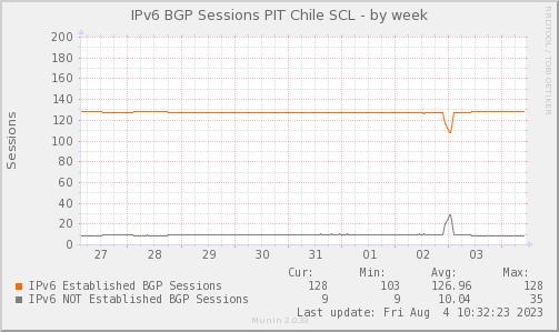 BGP_Count_PIT2_V6-week.png
