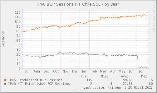 BGP_Count_PIT2_V6-year.png