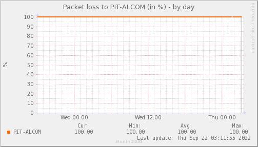 packetloss_PIT_ALCOM-day