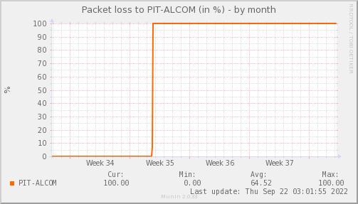 packetloss_PIT_ALCOM-dmonth