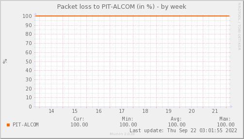 packetloss_PIT_ALCOM-week