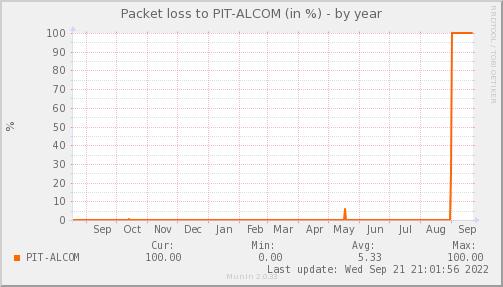 packetloss_PIT_ALCOM-year