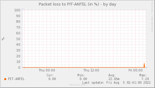 packetloss_PIT_ANTEL-day.png