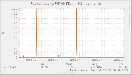 packetloss_PIT_ANTEL-month.png