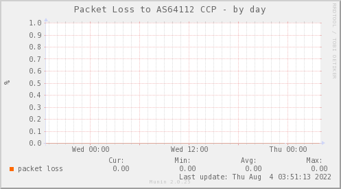 packetloss_PIT_AS64112_CCP-day