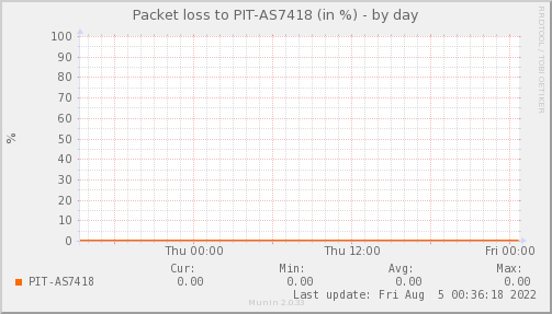 packetloss_PIT_AS7418-day.png