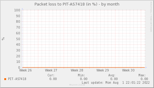packetloss_PIT_AS7418-month.png
