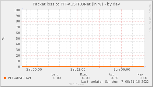 packetloss_PIT_AUSTRONet-day