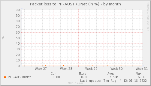 packetloss_PIT_AUSTRONet-dmonth