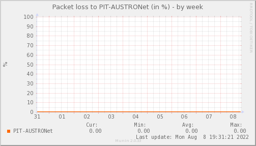 packetloss_PIT_AUSTRONet-week