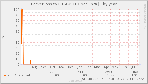 packetloss_PIT_AUSTRONet-year
