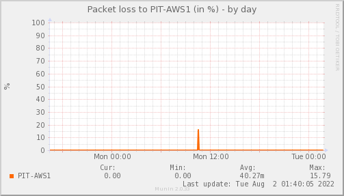 packetloss_PIT_AWS1-day