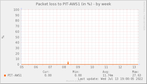 packetloss_PIT_AWS1-week