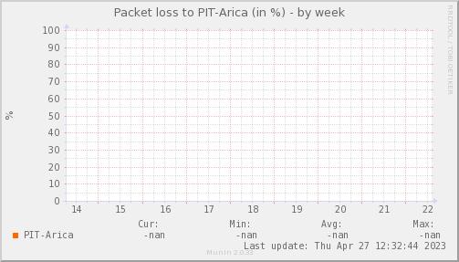 packetloss_PIT_Arica-week