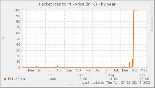 packetloss_PIT_Arica-year