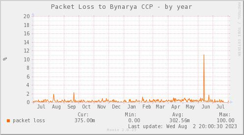 packetloss_PIT_BYNARYA_CCP-year