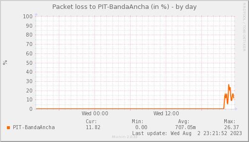 packetloss_PIT_BandaAncha-day