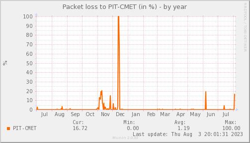 packetloss_PIT_CMET-year