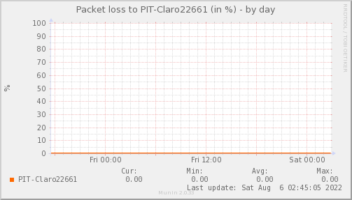 Ppacketloss_PIT_Claro22661-day.png