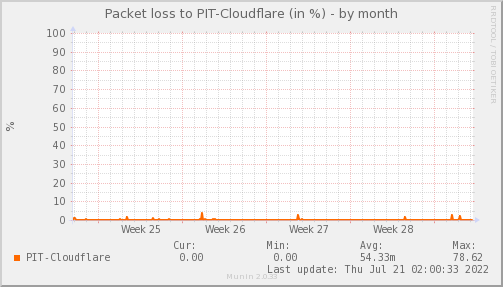 packetloss_PIT_Cloudflare-month