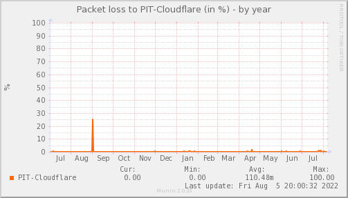 packetloss_PIT_Cloudflare-year