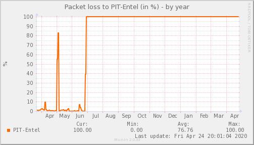 packetloss_PIT_Entel-year