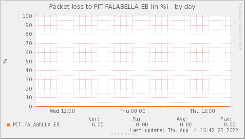 packetloss_PIT_FALABELLA_EB-day.png