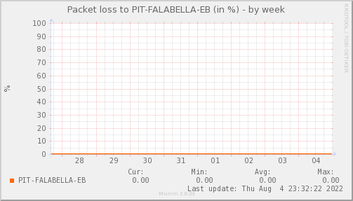 packetloss_PIT_FALABELLA_EB-week.png