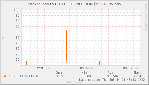 packetloss_PIT_FULLCONECTION-day