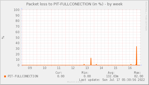 packetloss_PIT_FULLCONECTION-week