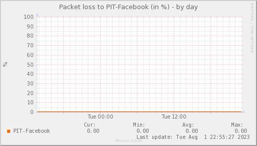 packetloss_PIT_Facebook-day