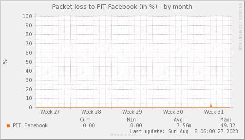 packetloss_PIT_Facebook-dmonth