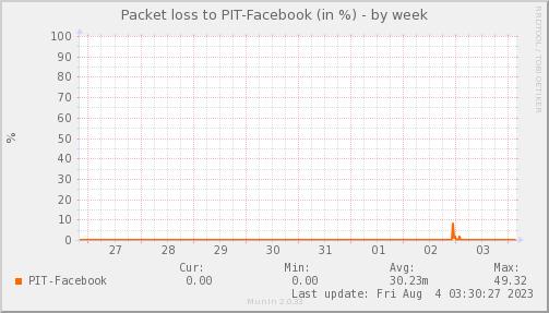 packetloss_PIT_Facebook-week