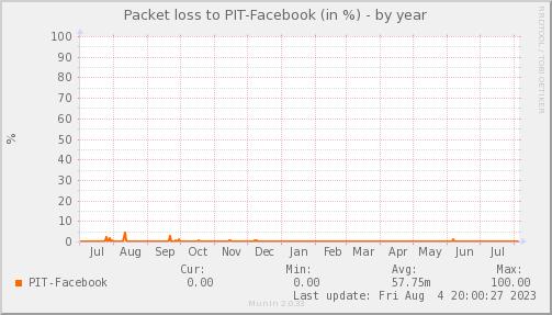 packetloss_PIT_Facebook-year